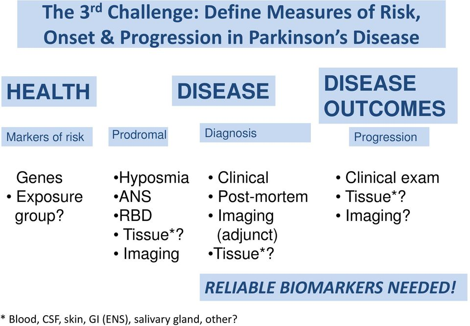 Hyposmia ANS RBD Tissue*? Imaging? Clinical Post-mortem Imaging (adjunct) Tissue*?