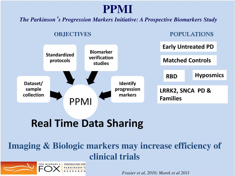 collection PPMI Identify progression markers RBD Hyposmics LRRK2, SNCA PD & Families Real Time Data