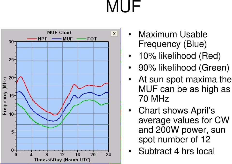 as high as 70 MHz Chart shows April s average values for