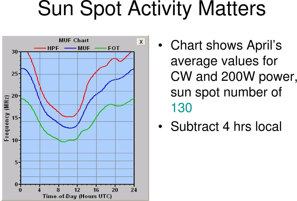 for CW and 200W power, sun spot