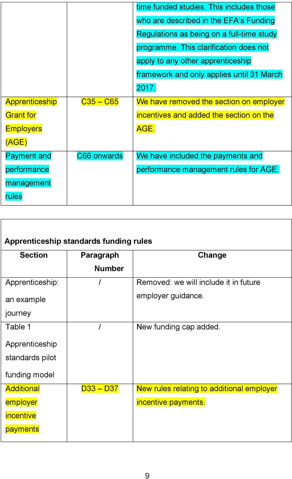 This clarification does not apply to any other apprenticeship framework and only applies until 31 March 2017. We have removed the section on employer incentives and added the section on the AGE.