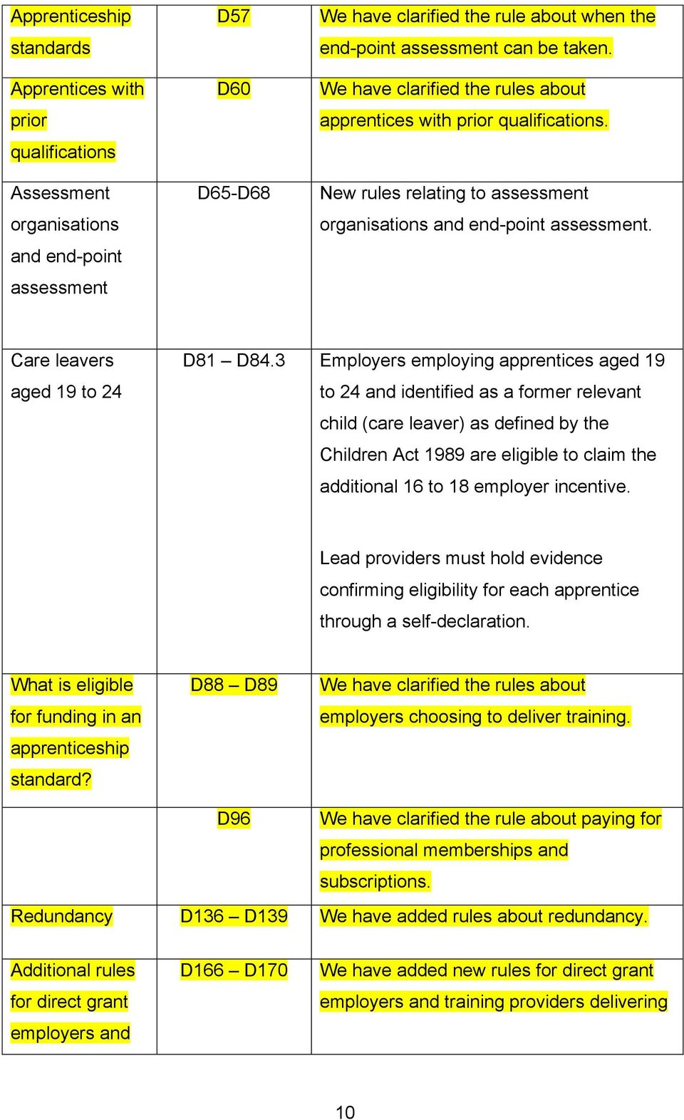 3 Employers employing apprentices aged 19 to 24 and identified as a former relevant child (care leaver) as defined by the Children Act 1989 are eligible to claim the additional 16 to 18 employer