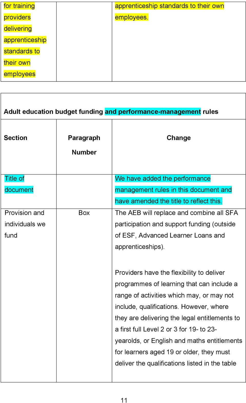 in this document and have amended the title to reflect this. The AEB will replace and combine all SFA participation and support funding (outside of ESF, Advanced Learner Loans and apprenticeships).