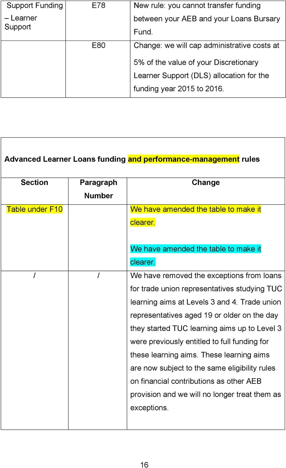 Advanced Learner Loans funding and performance-management rules Section Table under F10 Paragraph Number Change We have amended the table to make it clearer.