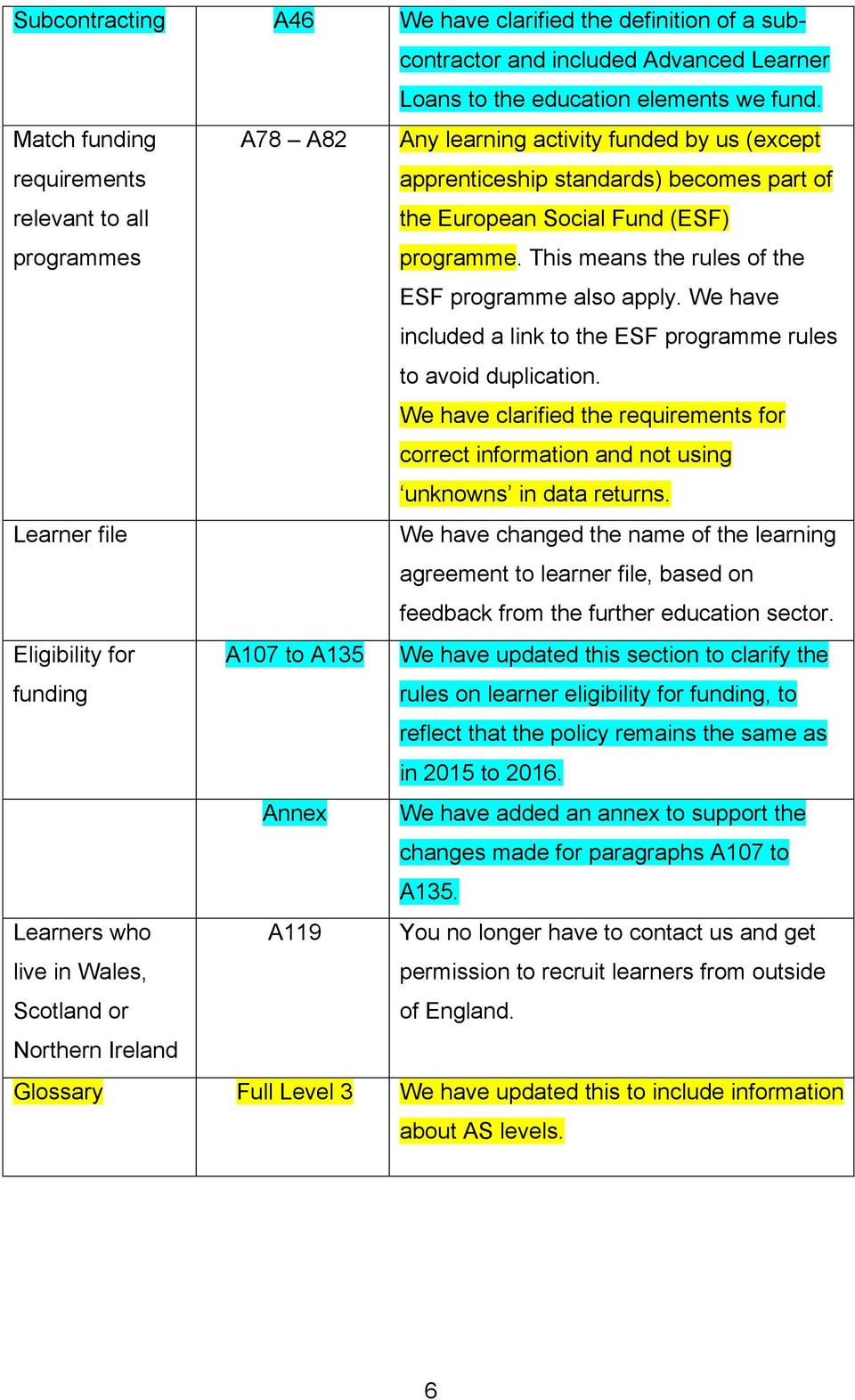 This means the rules of the ESF programme also apply. We have included a link to the ESF programme rules to avoid duplication.