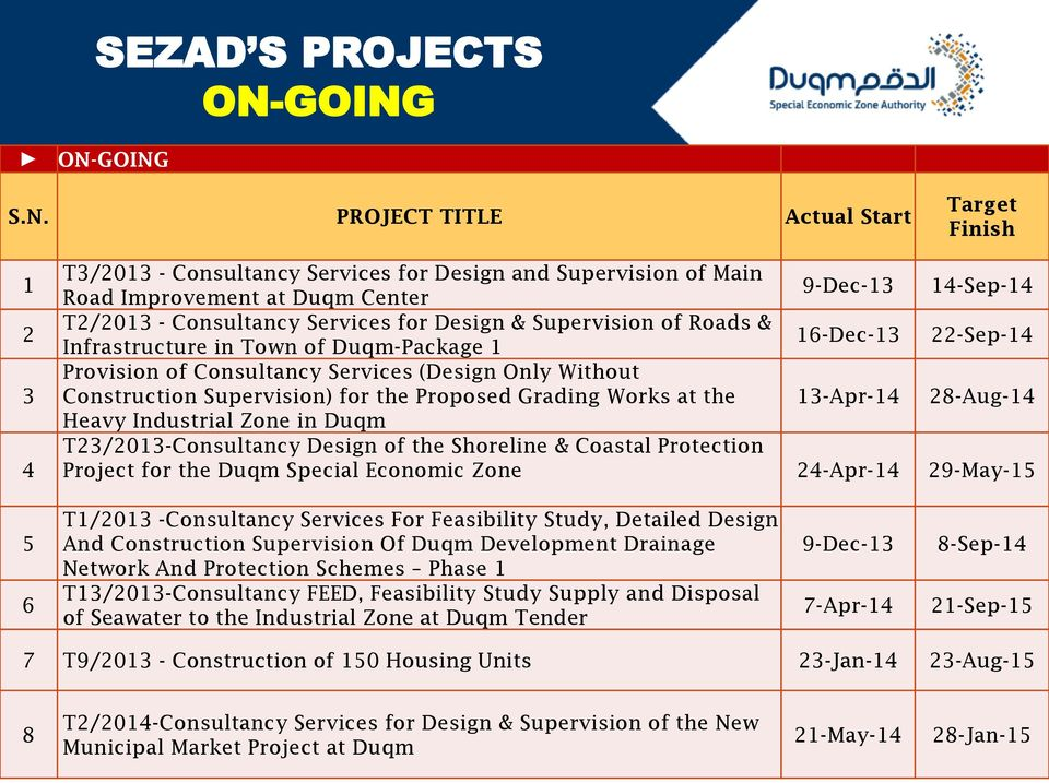 Construction Supervision) for the Proposed Grading Works at the 13-Apr-14 28-Aug-14 Heavy Industrial Zone in Duqm T23/2013-Consultancy Design of the Shoreline & Coastal Protection Project for the