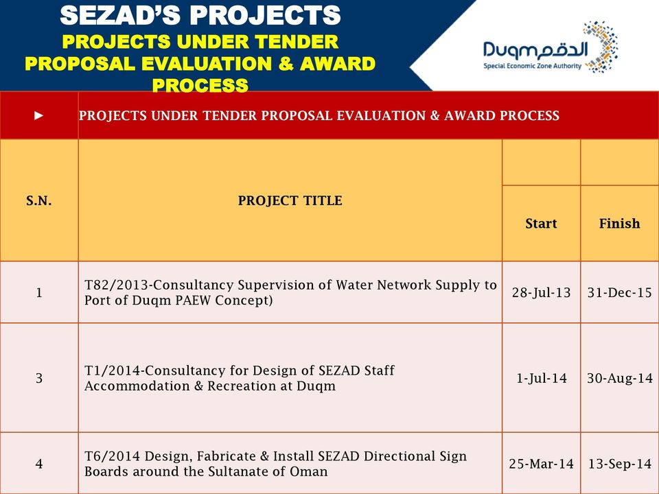 PROJECT TITLE Start Finish 1 T82/2013-Consultancy Supervision of Water Network Supply to Port of Duqm PAEW Concept)