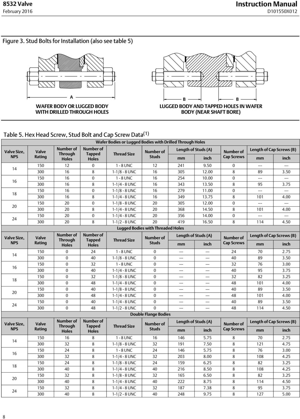 Hex Head Screw, Stud Bolt and Cap Screw Data (1) Valve Size, NPS 14 16 18 20 24 Valve Size, NPS 14 16 18 20 24 Valve Size, NPS 14 16 18 20 24 Valve Rating Number of Through Holes Number of Tapped