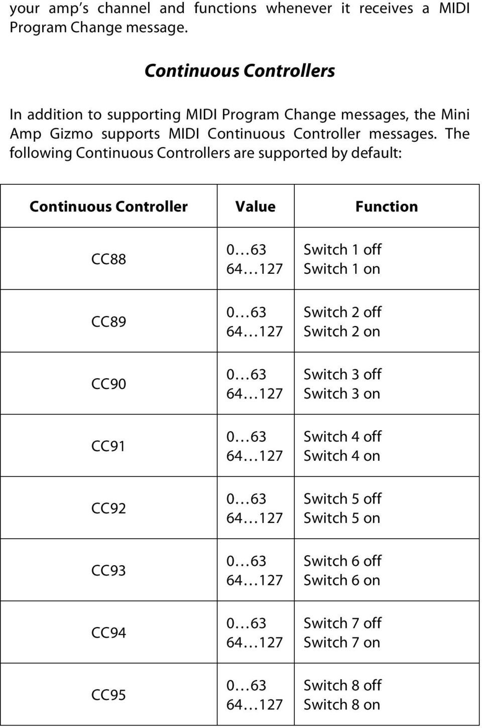 The following Continuous Controllers are supported by default: Continuous Controller Value Function CC88 CC89 CC90 CC91 CC92 CC93 CC94 CC95 0 63 64 127 0 63 64 127 0