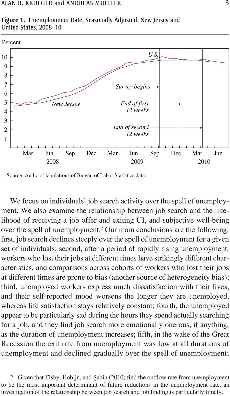 We focus on individuals job search activity over the spell of unemployment.