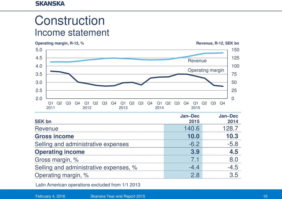 R-12, SEK bn February 4, 2016 Skanska Year-end Report 10 150 125 100 75 50 25 0 Revenue 140.6 128.7 Gross income 10.0 10.