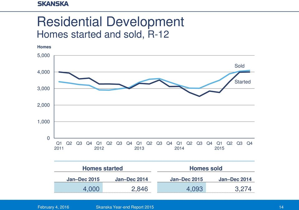 2011 2012 2013 Q2 Q3 Q4 Homes started Homes sold 4,000