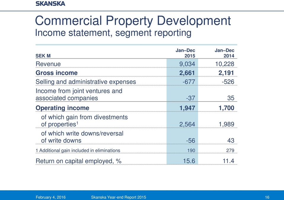 1,947 1,700 of which gain from divestments of properties 1 2,564 1,989 of which write downs/reversal of write downs -56 43 1