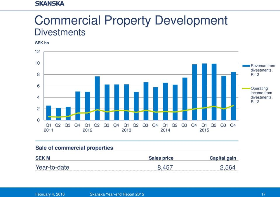 Q4 2011 2012 2013 Sale of commercial properties SEK M Sales price Capital