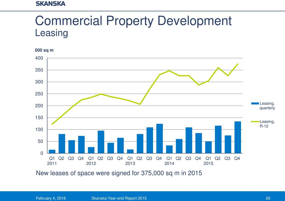 Q1 Q2 Q3 Q4 2011 2012 2013 New leases of space were signed