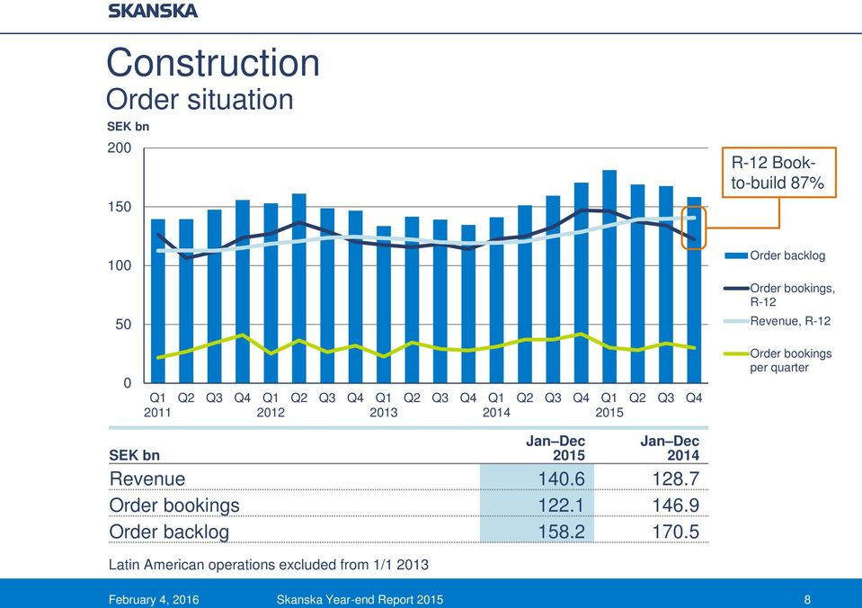 quarter SEK bn Latin American operations excluded from 1/1 2013 Revenue 140.6 128.