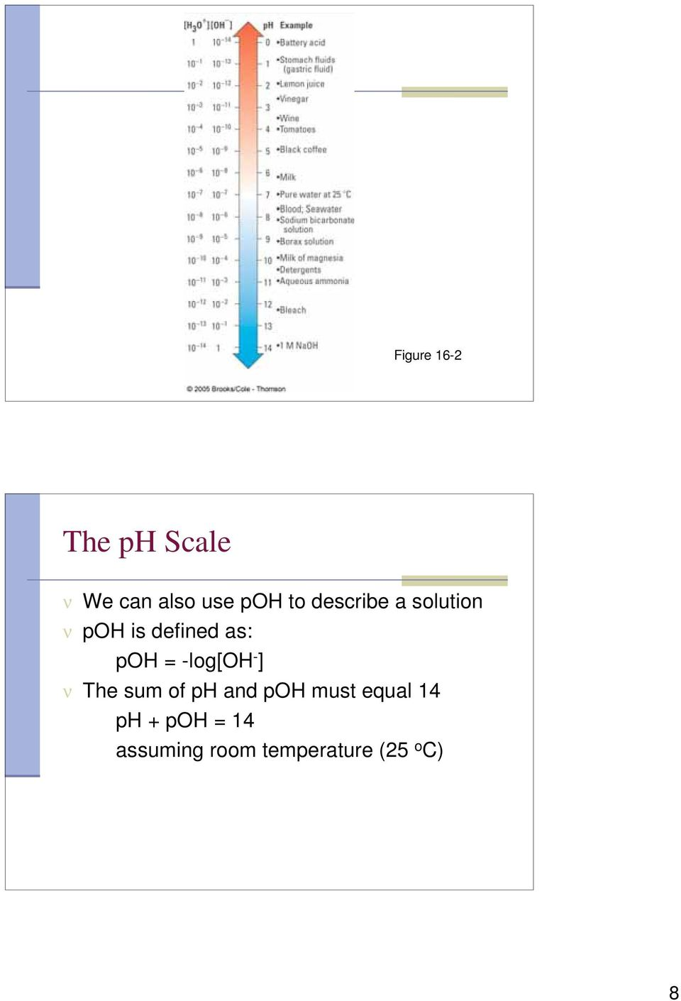 -log[oh - ] ν The sum of ph and poh must equal 14