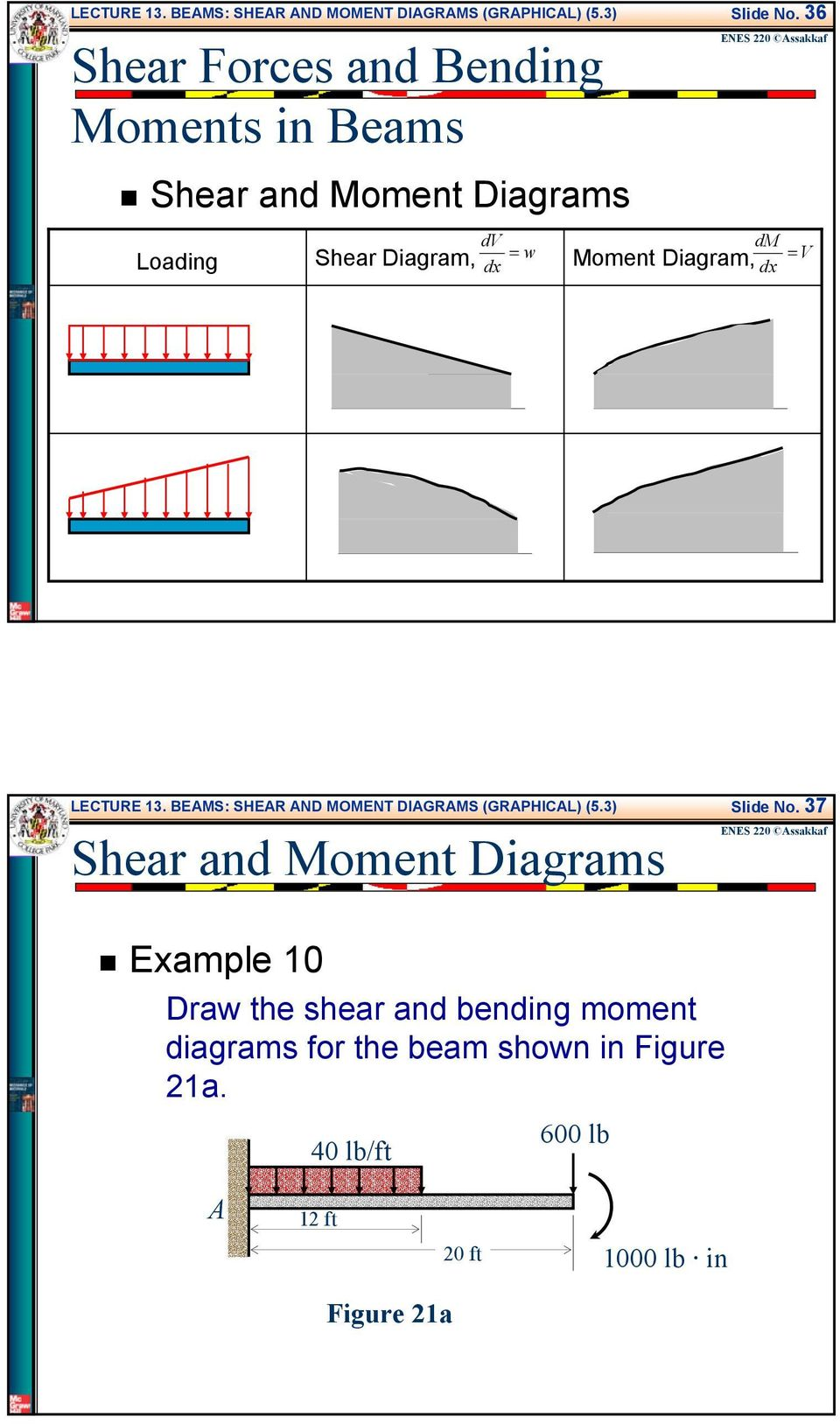 and oment Diagrams Eample 0 Draw the shear and bending moment diagrams for the beam
