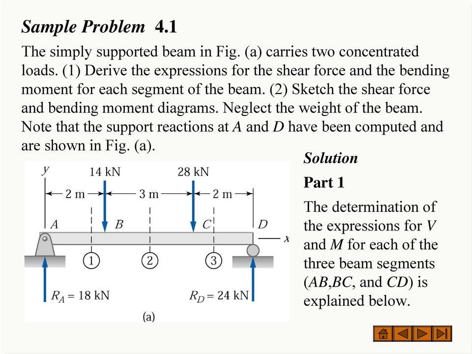 (2) Sketch the shear force and bending moment diagrams. Neglect the weight of the beam.