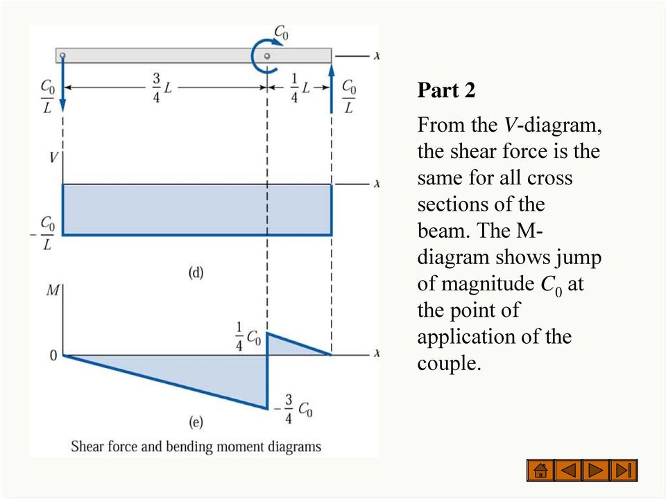 beam. The M- diagram shows jump of