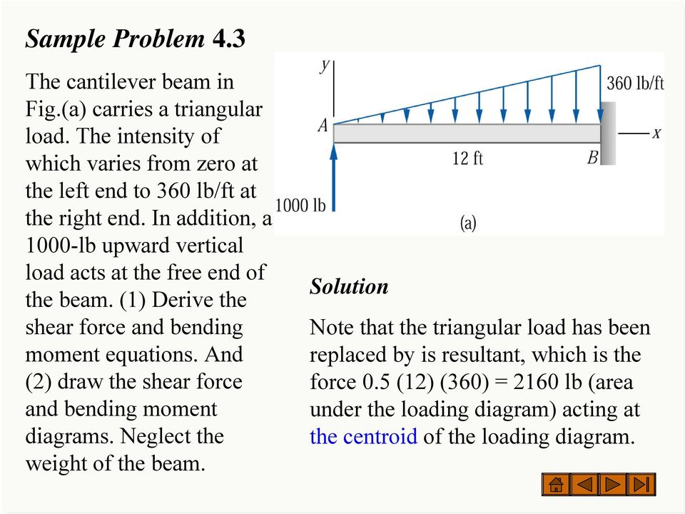 In addition, a 1000-lb upward vertical load acts at the free end of the beam. (1) Derive the shear force and bending moment equations.
