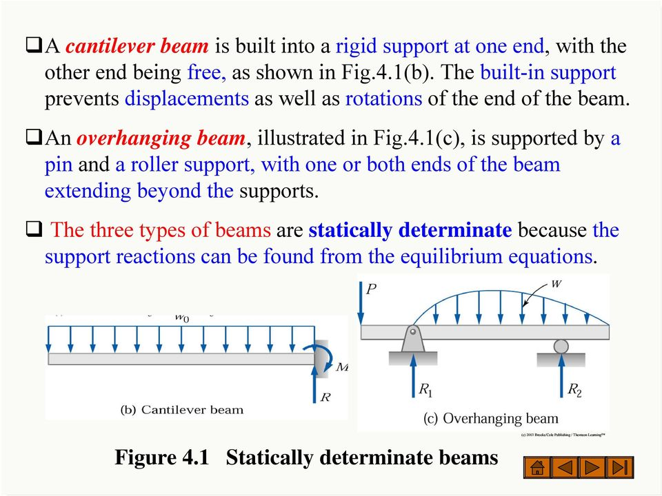 1(c), is supported by a pin and a roller support, with one or both ends of the beam extending beyond the supports.