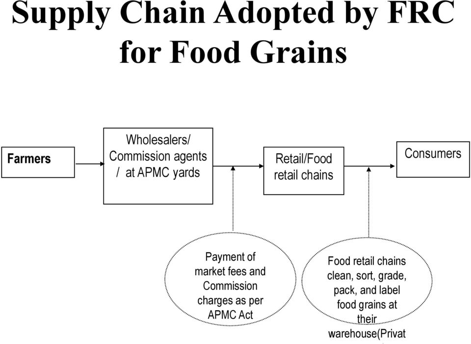 Payment of market fees and Commission charges as per APMC Act Food retail