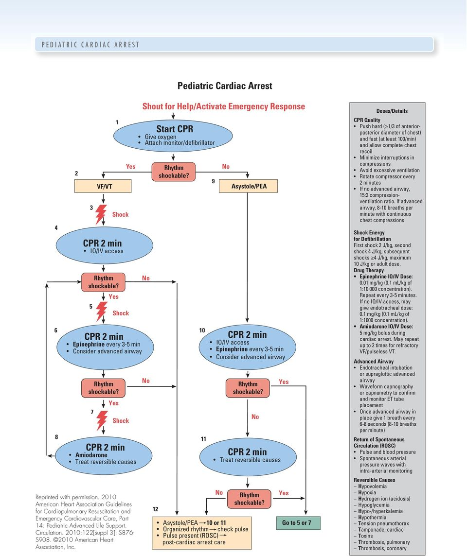 2010 American Heart Association Guidelines for Cardiopulmonary Resuscitation and Emergency Cardiovascular Care, Part 14: Pediatric Advanced Life Support. Circulation. 2010;122[suppl 3]: S876- S908.