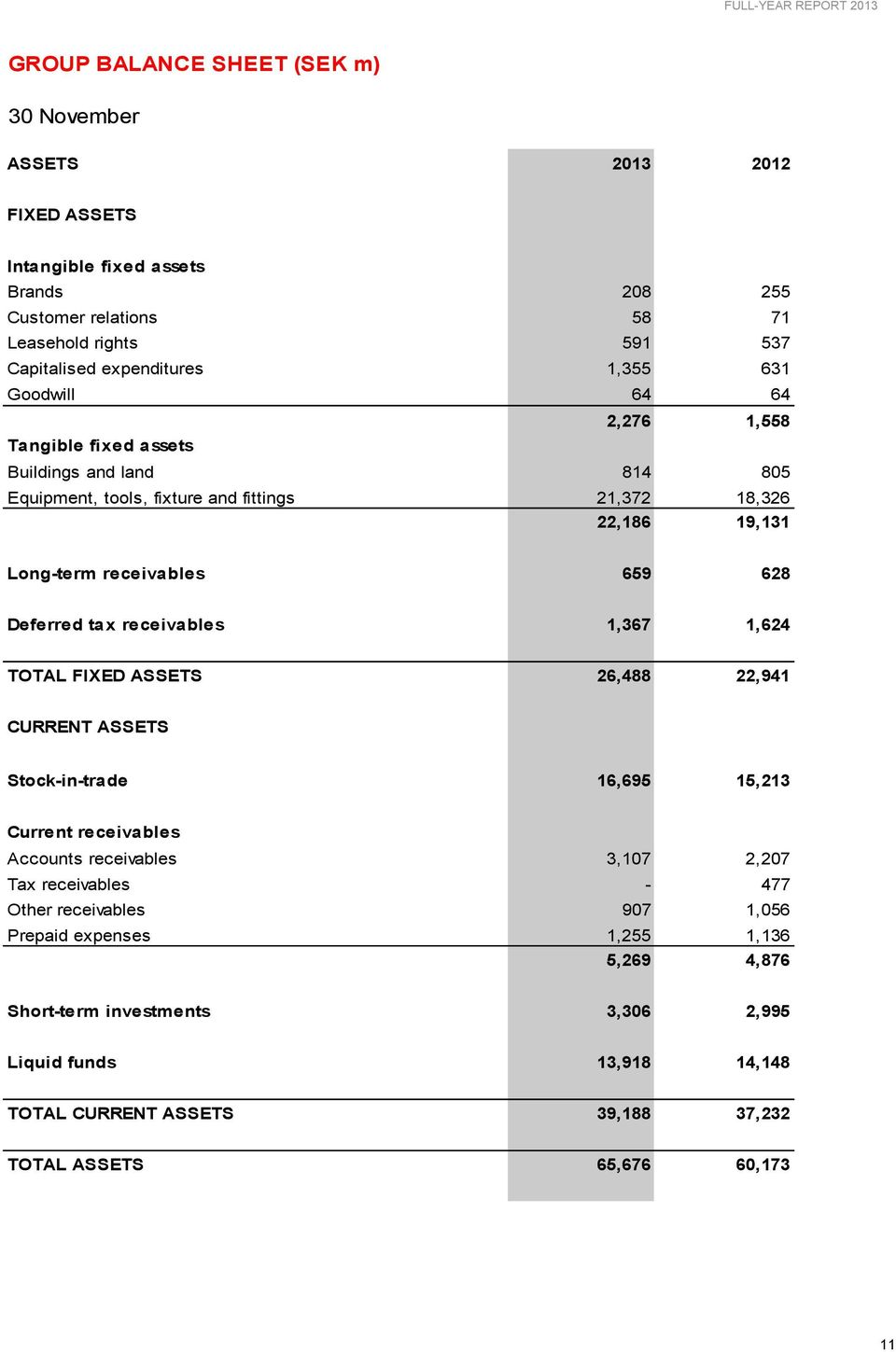 Deferred tax receivables 1,367 1,624 TOTAL FIXED ASSETS 26,488 22,941 CURRENT ASSETS Stock-in-trade 16,695 15,213 Current receivables Accounts receivables 3,107 2,207 Tax receivables -