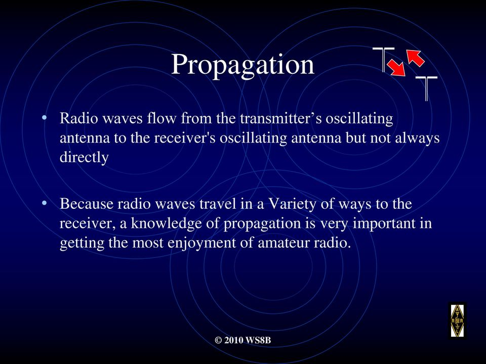 radio waves travel in a Variety of ways to the receiver, a knowledge of