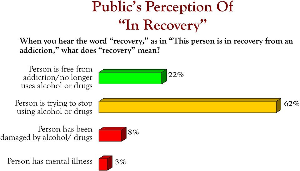 Person is free from addiction/no longer uses alcohol or drugs 22% Person is trying