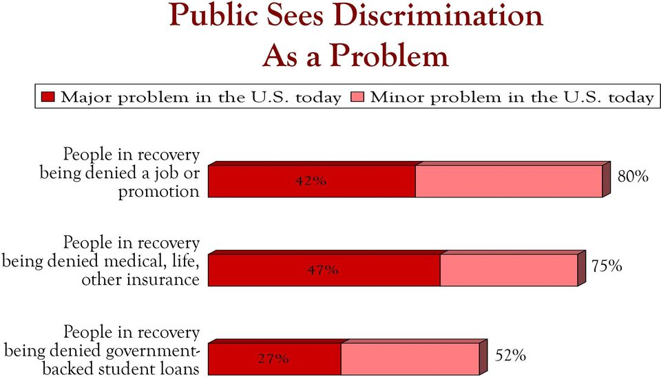 in recovery being denied medical, life, other insurance 47% 75% People in