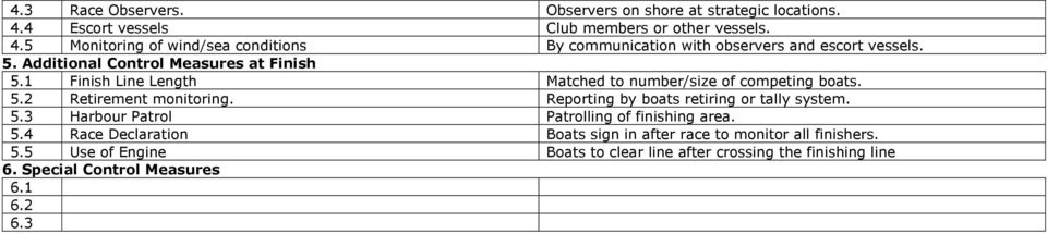 Reporting by boats retiring or tally system. 5.3 Harbour Patrol Patrolling of finishing area. 5.4 Race Declaration Boats sign in after race to monitor all finishers.