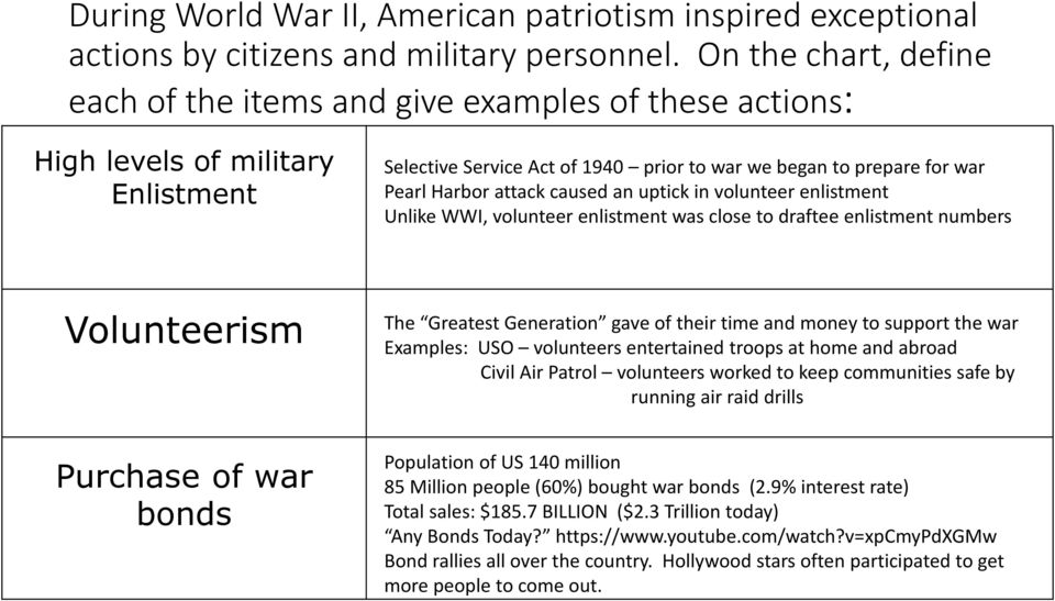 attack caused an uptick in volunteer enlistment Unlike WWI, volunteer enlistment was close to draftee enlistment numbers Volunteerism Purchase of war bonds The Greatest Generation gave of their time