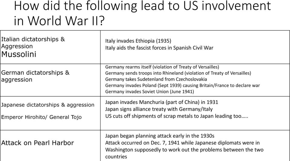 forces in Spanish Civil War Germany rearms itself (violation of Treaty of Versailles) Germany sends troops into Rhineland (violation of Treaty of Versailles) Germany takes Sudetenland from