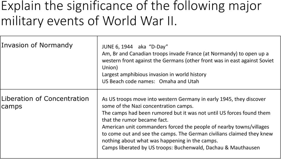Largest amphibious invasion in world history US Beach code names: Omaha and Utah Liberation of Concentration camps As US troops move into western Germany in early 1945, they discover some of the Nazi