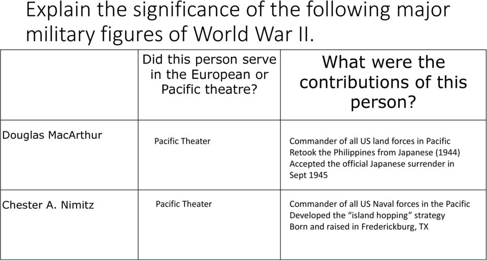 Douglas MacArthur Pacific Theater Commander of all US land forces in Pacific Retook the Philippines from Japanese (1944)