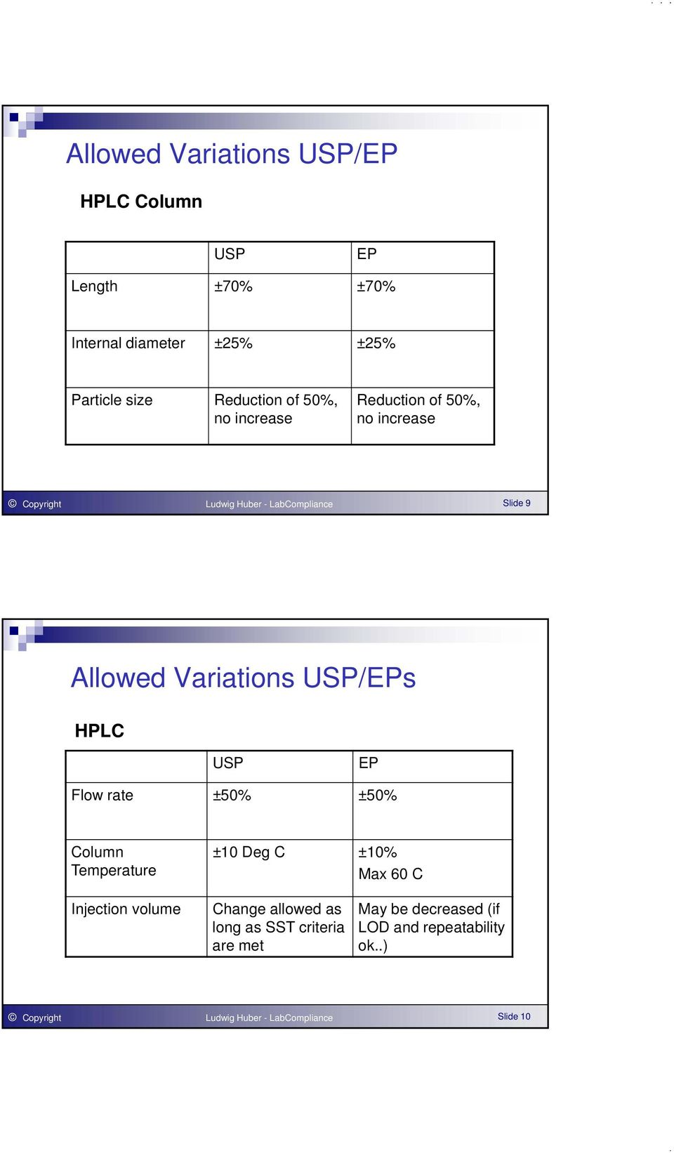 USP/EPs HPLC USP EP Flow rate ±50% ±50% Column Temperature ±10 Deg C ±10% Max 60 C Injection volume Change allowed as