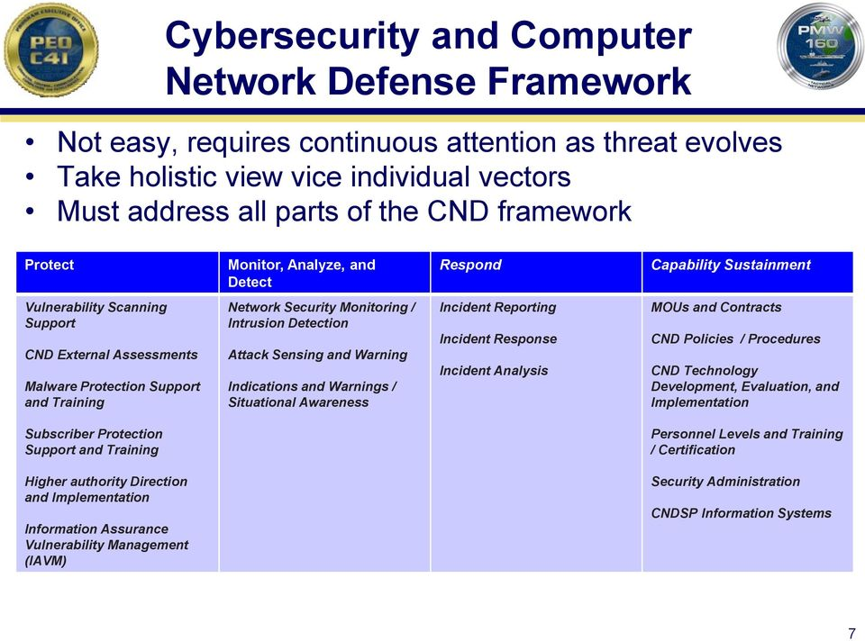 Intrusion Detection Attack Sensing and Warning Indications and Warnings / Situational Awareness Incident Reporting Incident Response Incident Analysis MOUs and Contracts CND Policies / Procedures CND