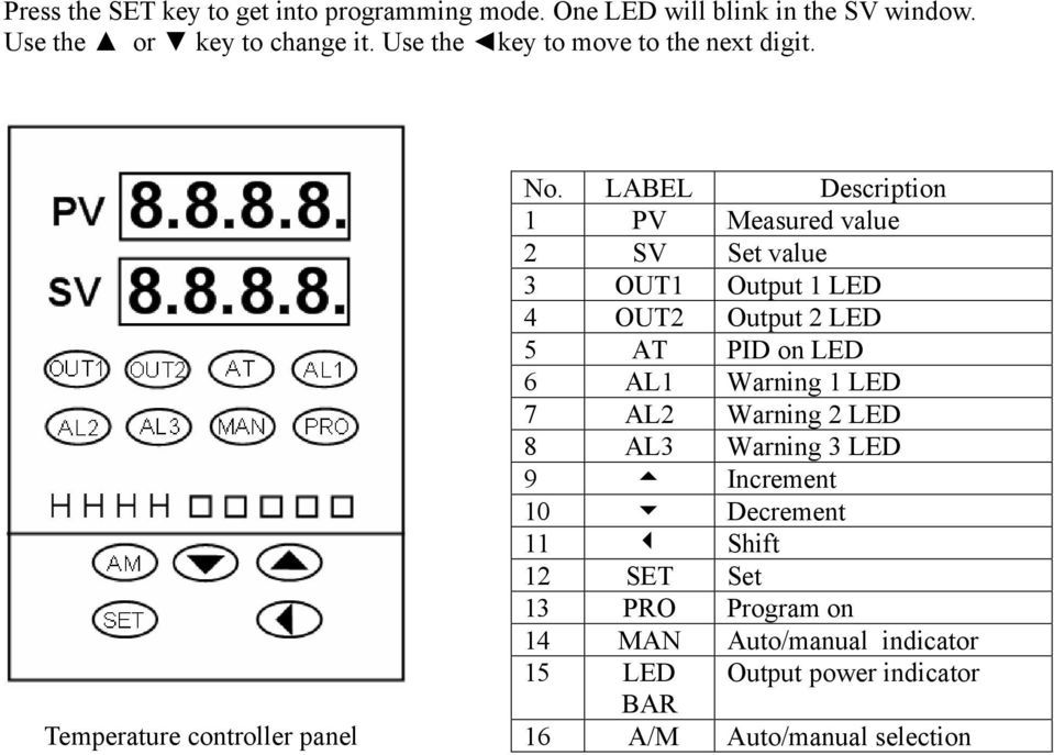 LABEL Description 1 PV Measured value 2 SV Set value 3 OUT1 Output 1 LED 4 OUT2 Output 2 LED 5 AT PID on LED 6 AL1 Warning 1