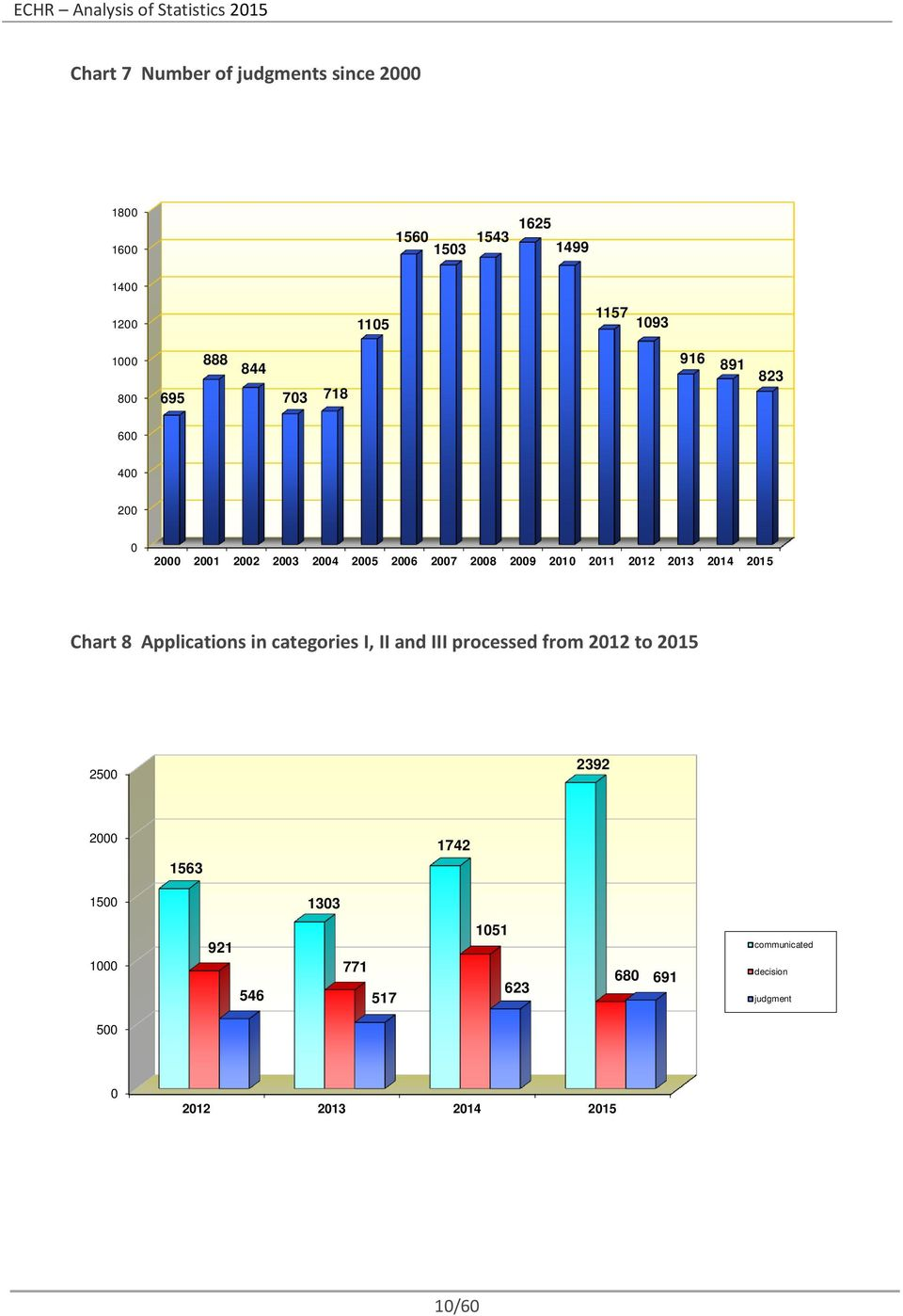 212 213 214 215 Chart 8 Applications in categories I, II and III processed from 212 to 215 25 2392