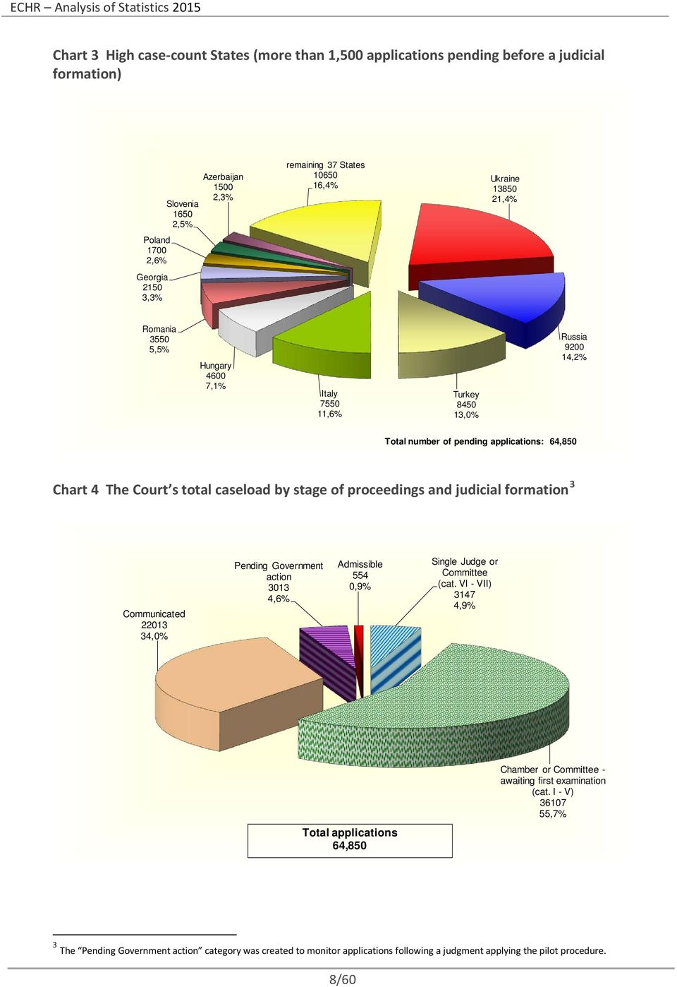 Russia 92 14,2% Total number of pending applications: 64,85 Chart 4 The Court s total caseload by stage of proceedings and judicial 3 2213 34,% Pending