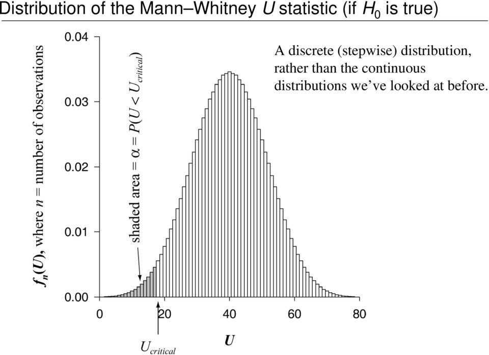 (stepwise) distribution, rather than the