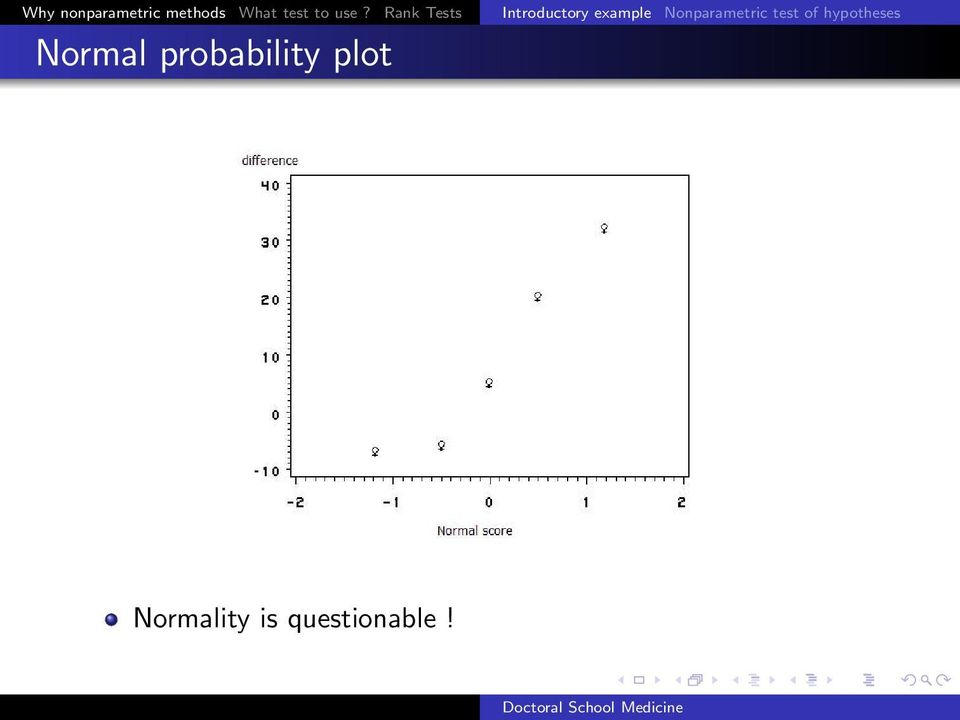 Nonparametric test of hypotheses Normal