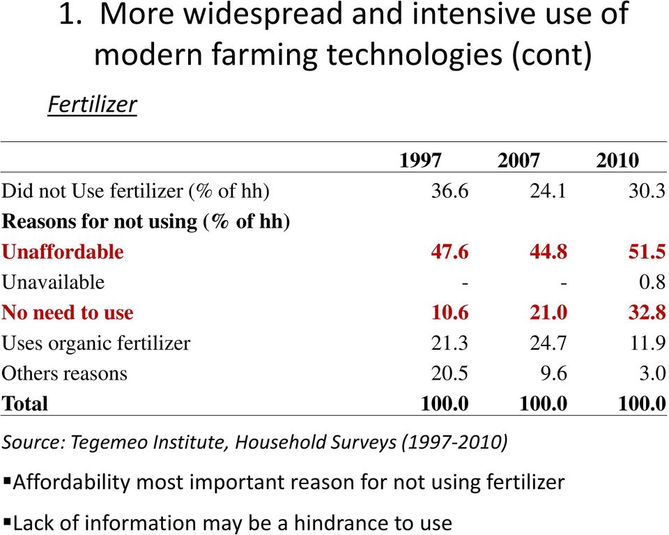 0 32.8 Uses organic fertilizer 21.3 24.7 11.9 Others reasons 20.5 9.6 3.0 Total 100.0 100.