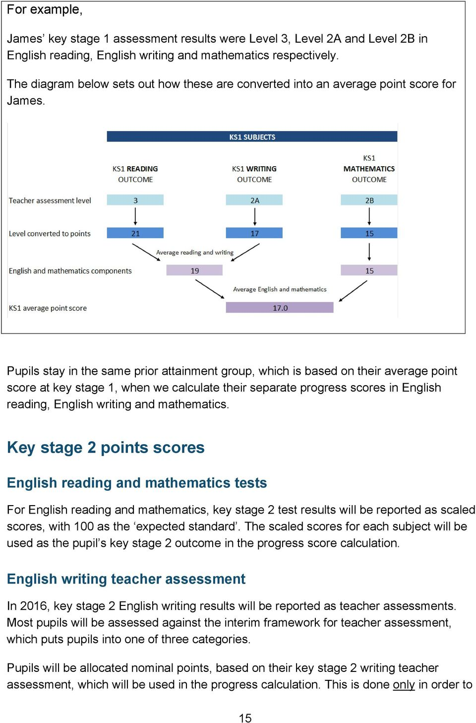 Pupils stay in the same prior attainment group, which is based on their average point score at key stage 1, when we calculate their separate progress scores in English reading, English writing and