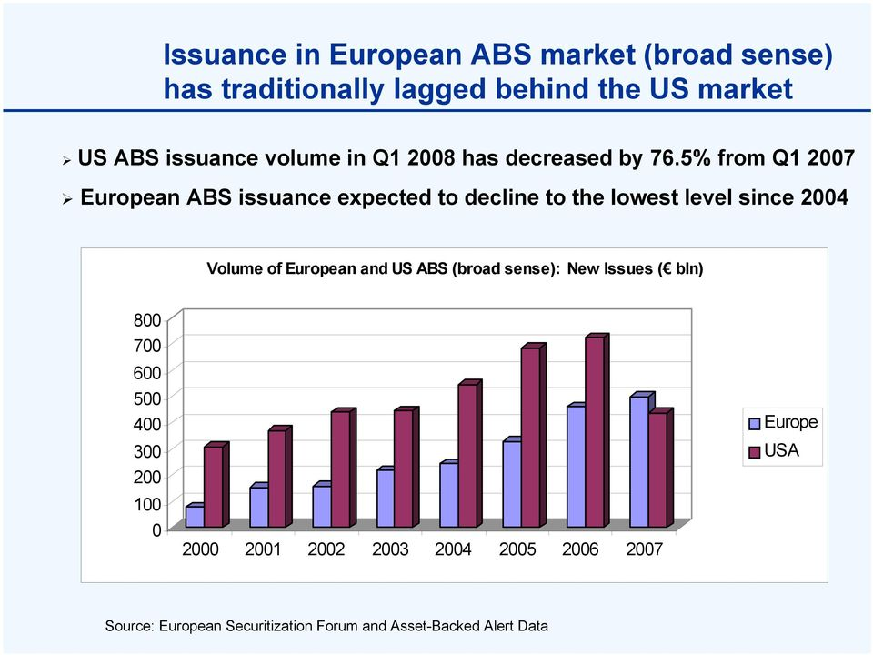 5% from Q1 2007 European ABS issuance expected to decline to the lowest level since 2004 Volume of European and