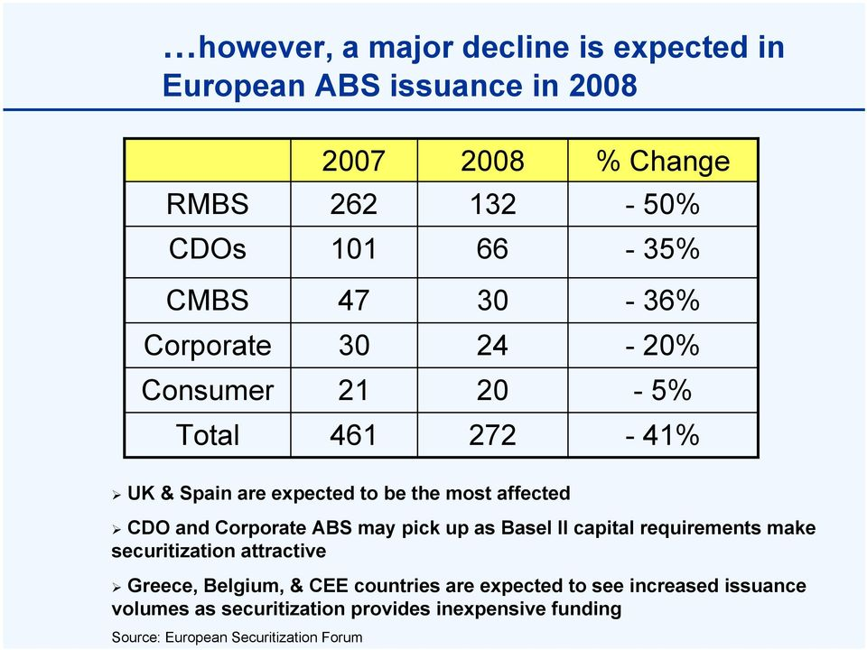 and Corporate ABS may pick up as Basel II capital requirements make securitization attractive Greece, Belgium, & CEE
