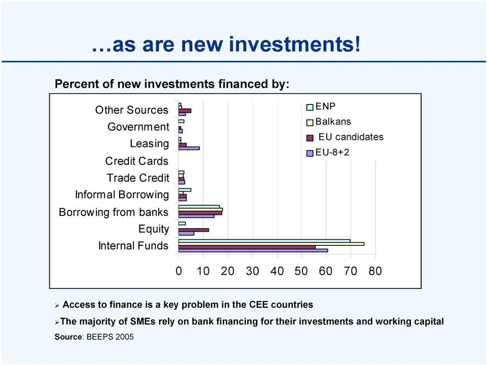 Informal Borrowing Borrowing from banks Equity Internal Funds ENP Balkans EU candidates EU-8+2 0 10