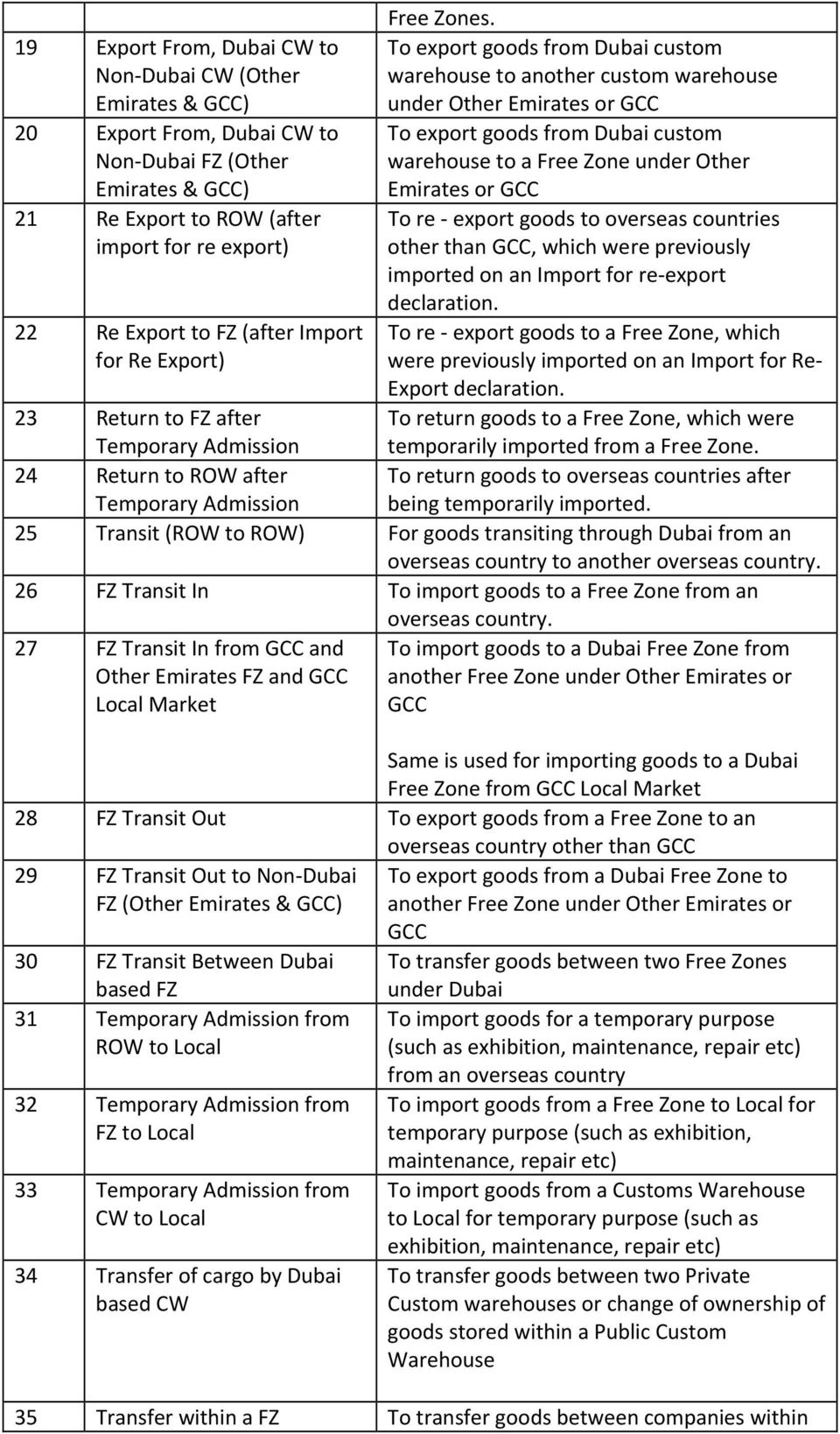 Dubai FZ (Other Emirates & GCC) To export goods from Dubai custom warehouse to a Free Zone under Other Emirates or GCC 21 Re Export to ROW (after import for re export) To re export goods to overseas